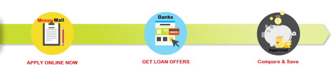 Apply Now for Loan in Dubai
